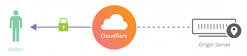 infinite-redirect-loop-cloudflare-flexible-ssl